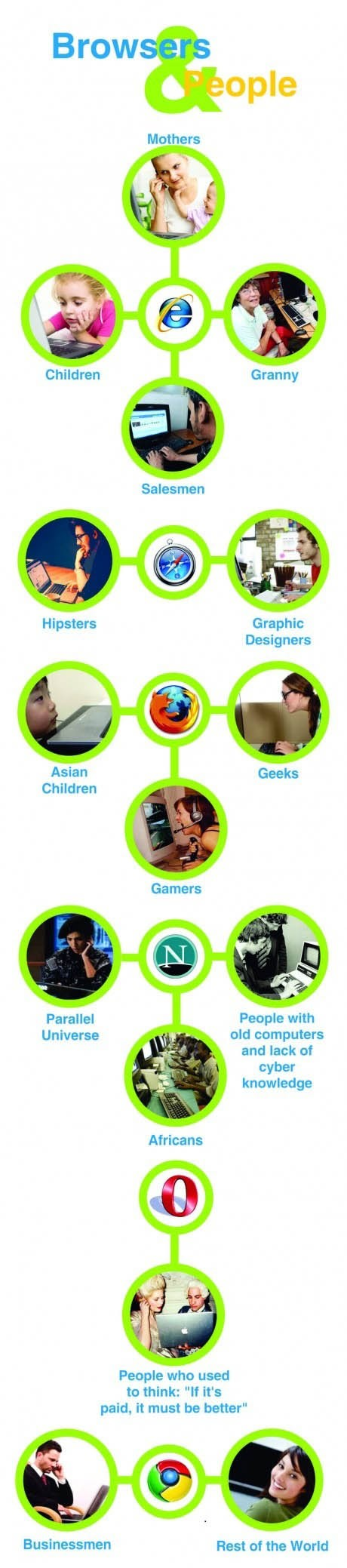 Web browsers and people