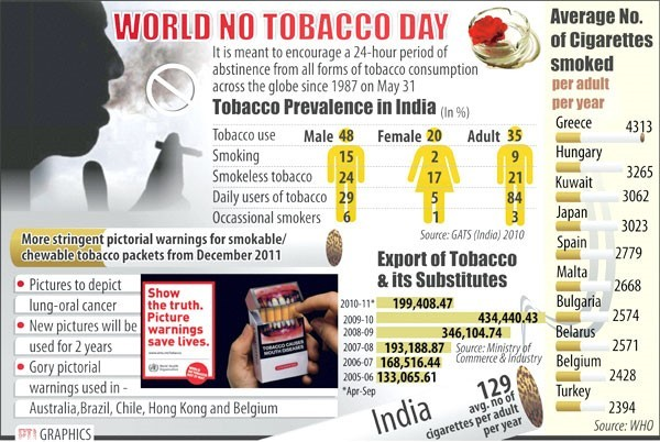 World no tobacco day smoking census