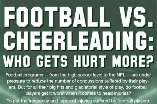 Football vs cheerleading who gets hurt more